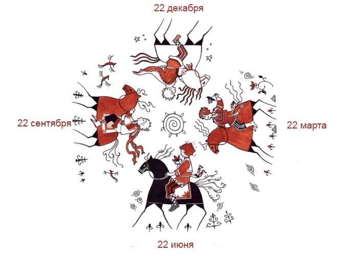 Славянские праздники - где правда?